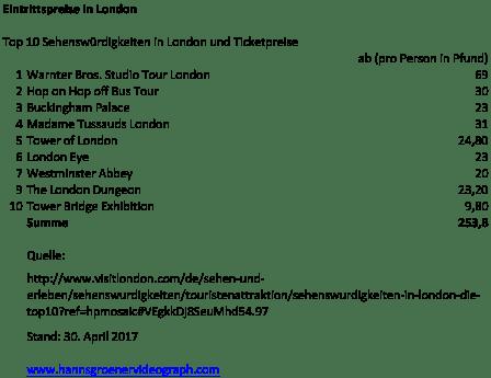 London Infos