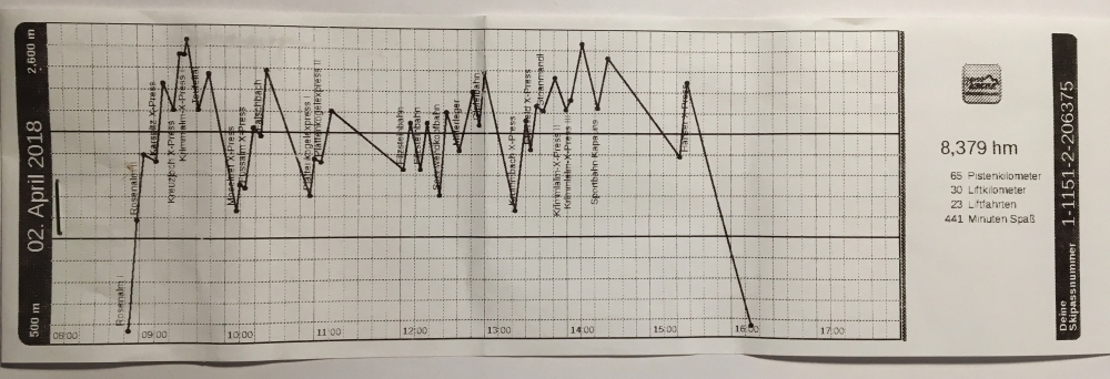 Zillertal Daten