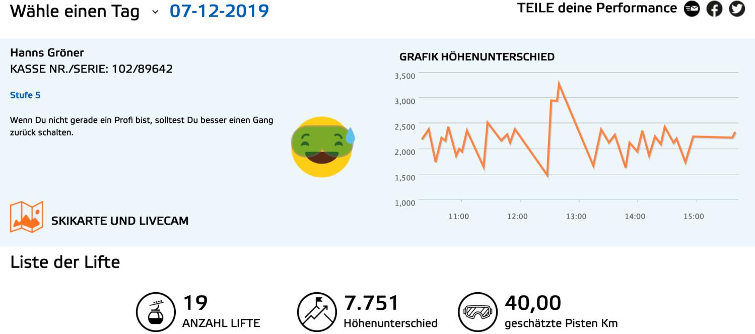Performance Dolomiten 2019 (Grafik: Dolomiti Superski)
