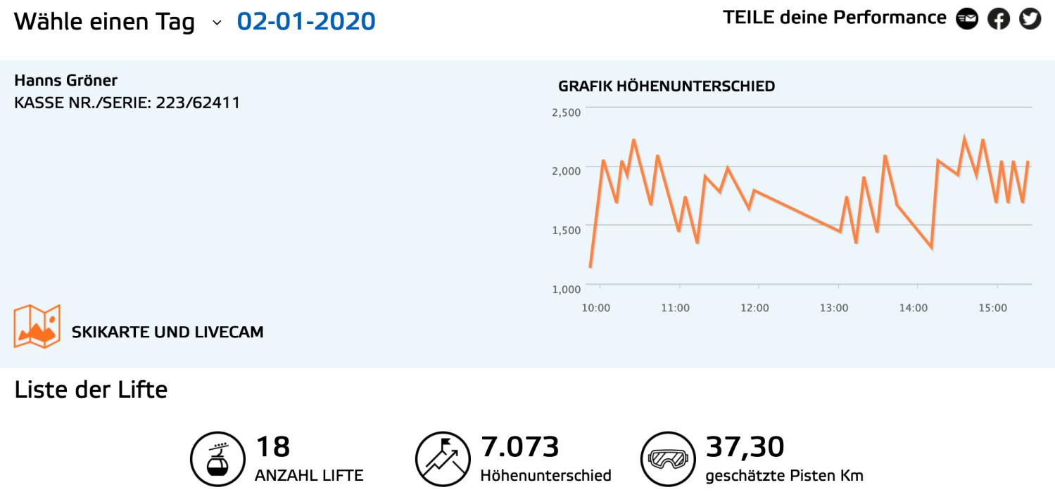 Performance Dolomiten 2020 (Grafik: Dolomiti Superski)